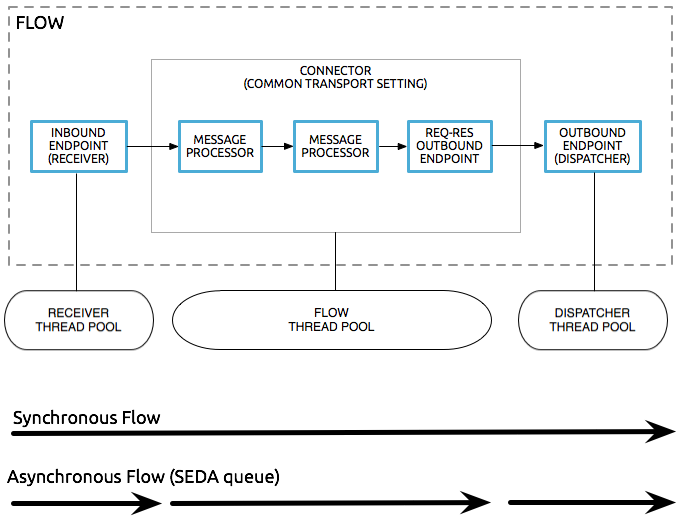 Controlling mule application flow thread concurrency for Thread pool design pattern